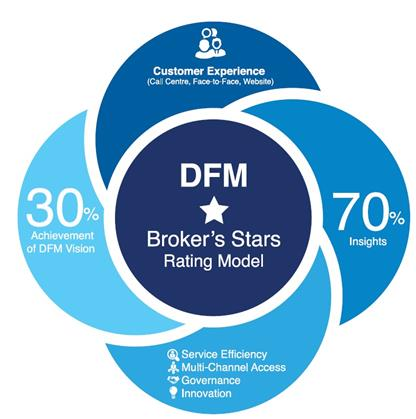 Brokers Excellence Starts Rating Model